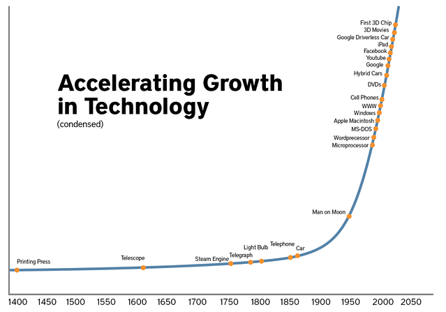 Image shows a graph about accelerating growth in technology