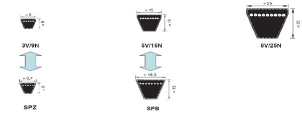 fractional horsepower v-belt type