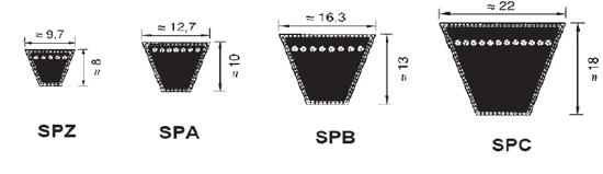 narrow wedge v-belt type