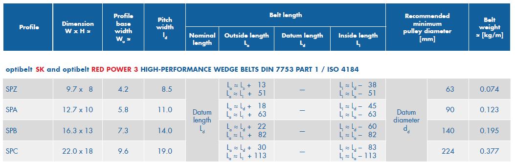 optibelt conversion factor_v-belt